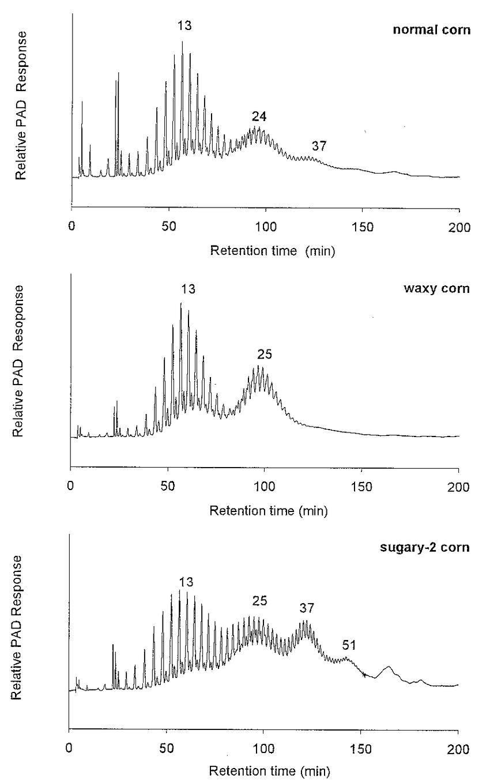 High-performance anion-exchange chromatograms of Naegeli