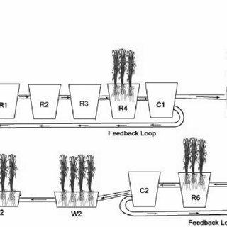 (PDF) Reduction of Pathogen Indicator Organisms in Dairy