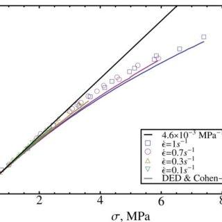 Effect of CCR on DSM elongational flow prediction