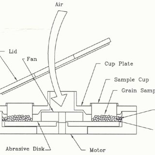 Schematic diagram of tangential abrasive dehulling device