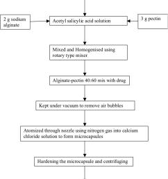 process flow diagram of alginate pectin microcapsule preparation  [ 850 x 1285 Pixel ]