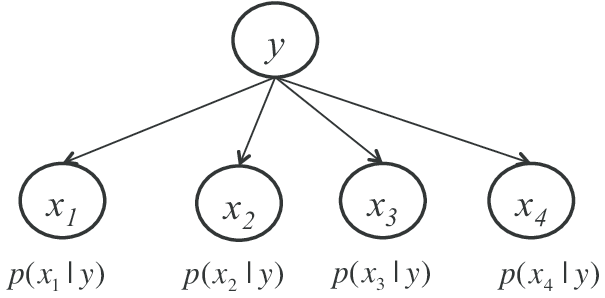 Example Of Naive Bayes Model For Integrating Data Sources