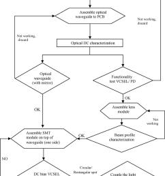 oecb evaluation process flow  [ 850 x 1392 Pixel ]