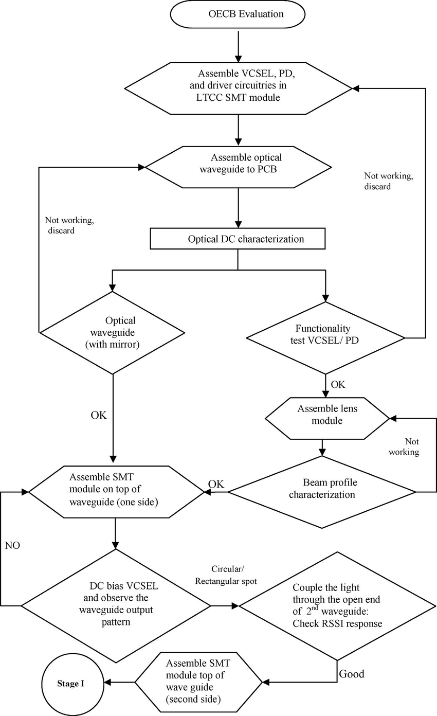 hight resolution of oecb evaluation process flow