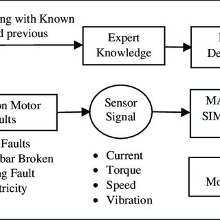 (PDF) Industrial drive fault diagnosis through vibration