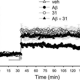 (PDF) Small Molecule, Non-Peptide p75NTR Ligands Inhibit