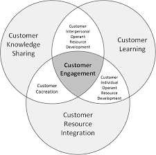 Service Dominant Logic Framework of Customer Engagement