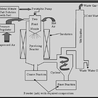 Process flow chart for ball mill assisted electroless