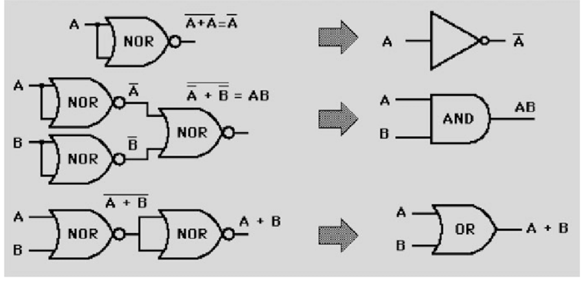 6 Schematic diagram of implementation of basic gates using
