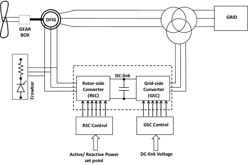 13: Type-C variable-speed wind turbine configuration using