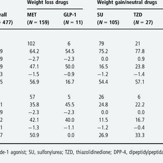 Patient identification flow chart. T2DM, type 2 diabetes