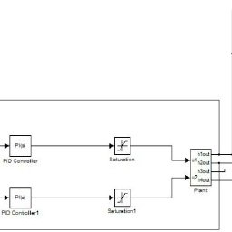 Simulink model of Regulatory response of PI and SMC