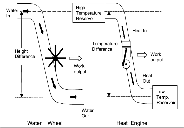 Hydraulic analogy of a heat engine according to Carnot