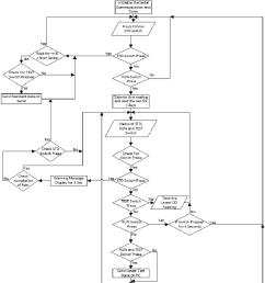 tripwire diagram [ 806 x 995 Pixel ]