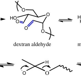 Synthesis of dextran aldehyde, and base-catalysed