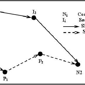 Three-way handshake protocol for establishing a TCP