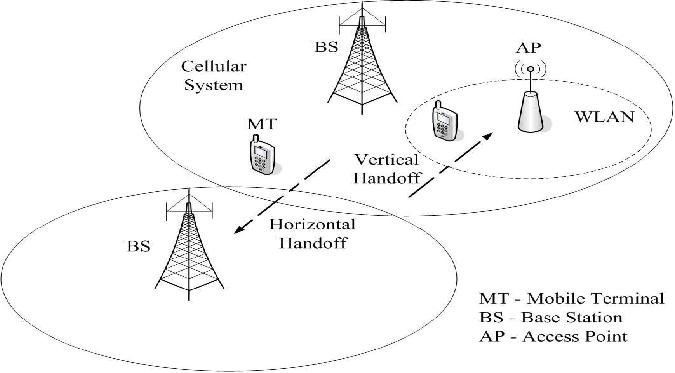 Horizontal and Vertical handoffs in heterogeneous wireless