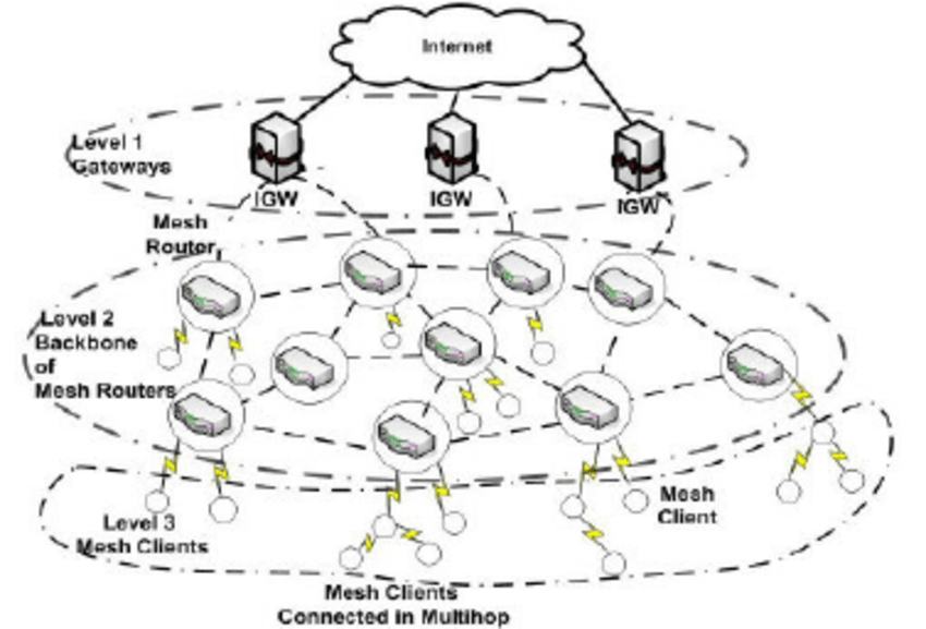 The three-tier architecture of a wireless mesh network