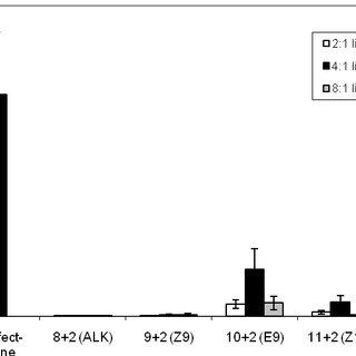 Comparison of magnesium- and temperature-induced Hsp90