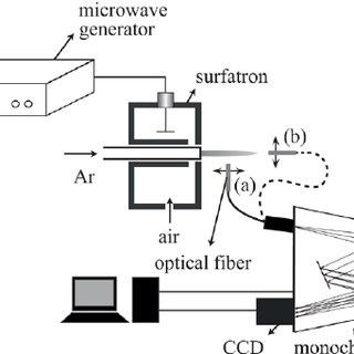 (PDF) Experimental and theoretical study of atmospheric
