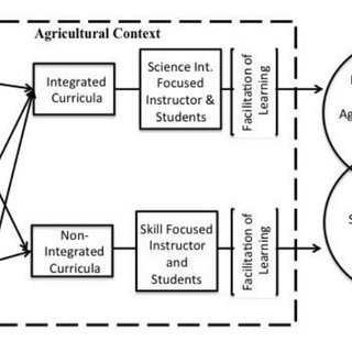 Franklin High School conceptual model for agricultural