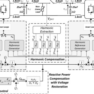 (PDF) Reactive Power Sharing and Voltage Harmonic