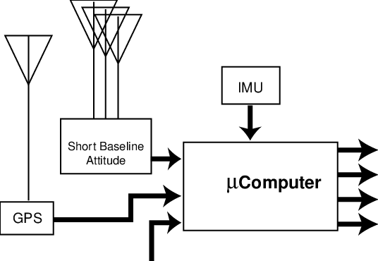 Block Diagram for Hardware in the Experimental Setup