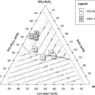 Iso-thermal conductivity ternary diagram (W Á m À 1 Á K À
