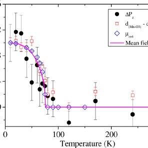 ͑ Color online ͒ Neutron-diffraction data ͑ symbols ͒