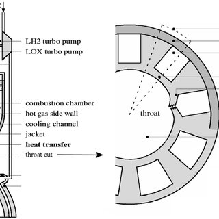 Schematic of a regeneratively cooled rocket engine