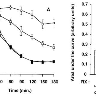 A, B. Glucose tolerance test. (A) Line plots show the