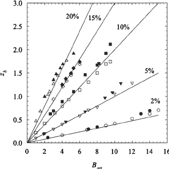 Phase diagram in terms of the second virial coefficient ͑