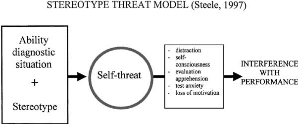 Schematic representation of the stereotype threat model.