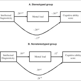 (PDF) Stereotype Threat Undermines Intellectual