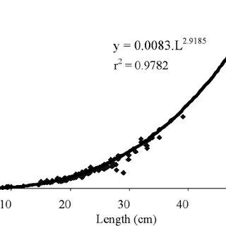 Monthly development of gonad of Micronema bleekeri in
