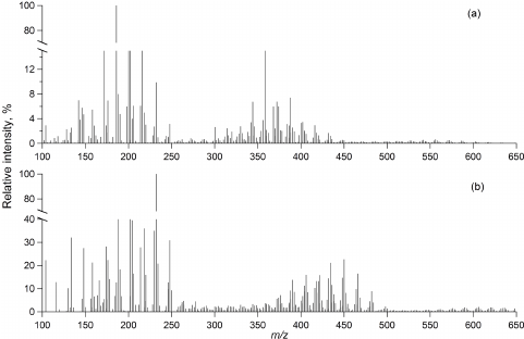 Direct infusion (-) nanoESI-HR mass spectra of the SOA