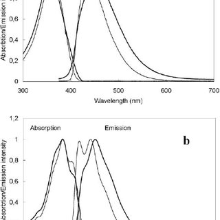 (PDF) Synthesis and characterization of water-soluble two