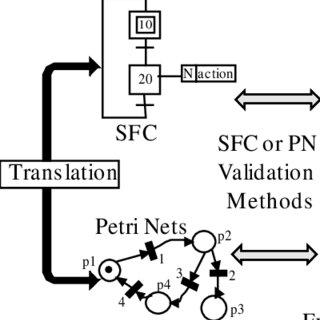 (PDF) Formal validation of PLC programs: A survey
