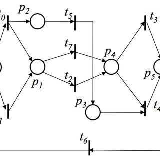 (PDF) Petri Net Discovery of Discrete Event Processes by