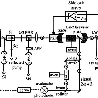 Phase/frequency nested loops block diagram. The sidelock