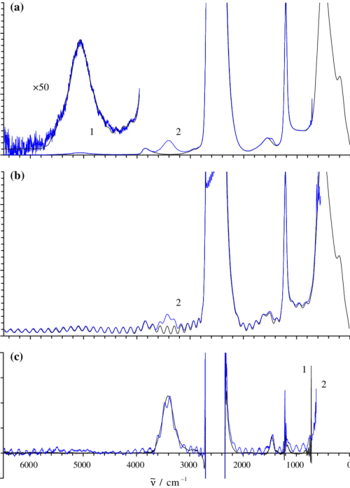 small resolution of comparison between calculated 1 black and experimental 2 blue download scientific diagram