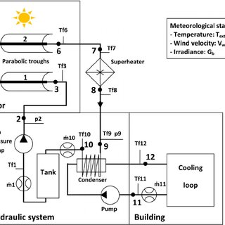 (PDF) Experimental characterisation of a solar parabolic