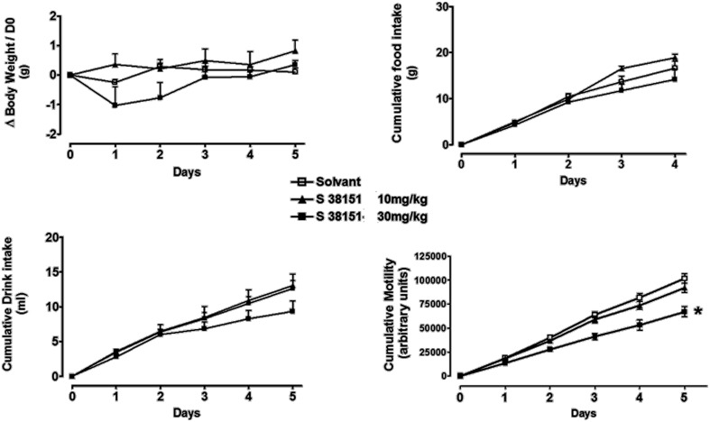 The effects of repeated daily S38151 injection on food and