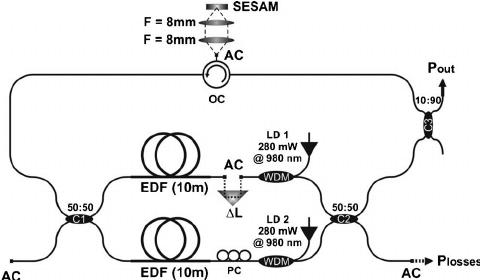 Experimental setup of the mode-locked Mach– Zehnder fiber