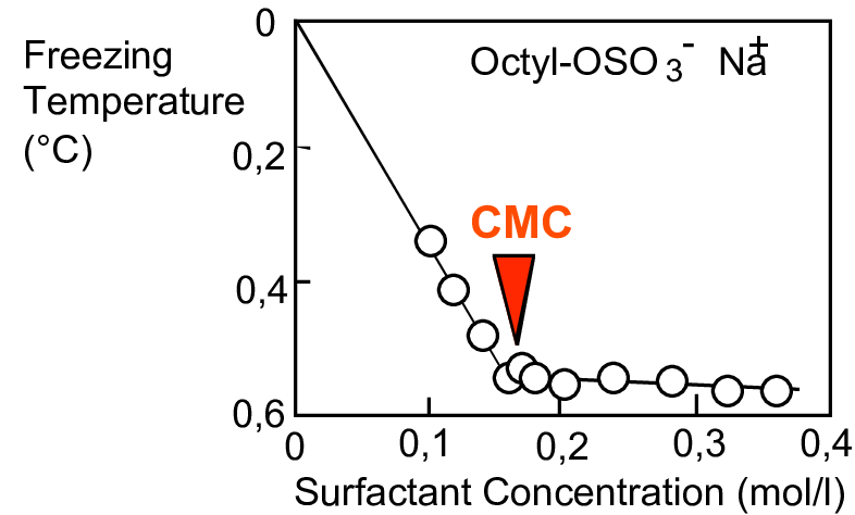 Cryoscopic Lowering as a function of the Surfactant