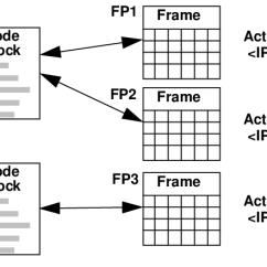 Relationship Code Diagram Exchange 2010 Visio Between Blocks Frames And Activations Download