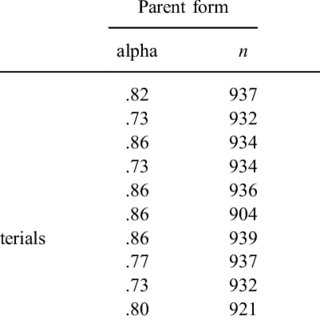 (PDF) Multigroup confirmatory factor analysis and