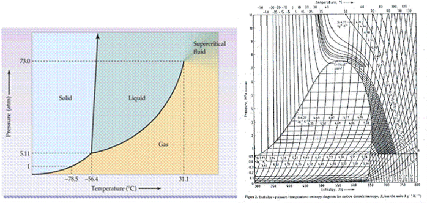 co2 pressure temperature phase diagram wiring for ac unit a and enthalpy entropy b