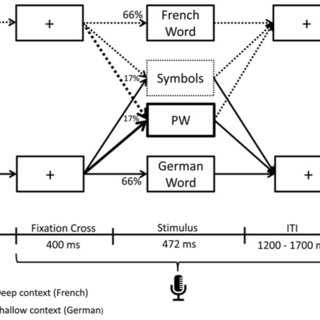 (PDF) Language context modulates reading route:An