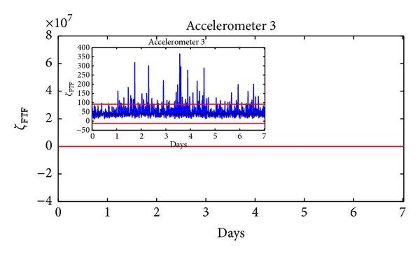 medium resolution of experimental bearing test rig